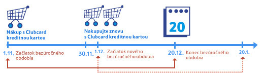 clubcard kreditna karta bezurocne obdobie
